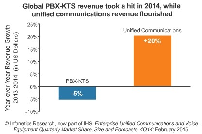 Enterprise PBX Market Continues slide Despite Improving Economic Conditions