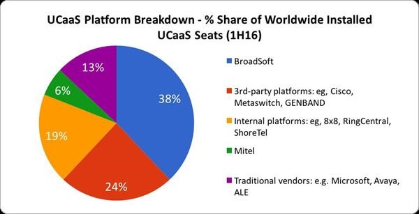 Unified Communications as a Service (UCaaS)