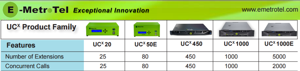 E-MetroTel Telephony Solution - UCX